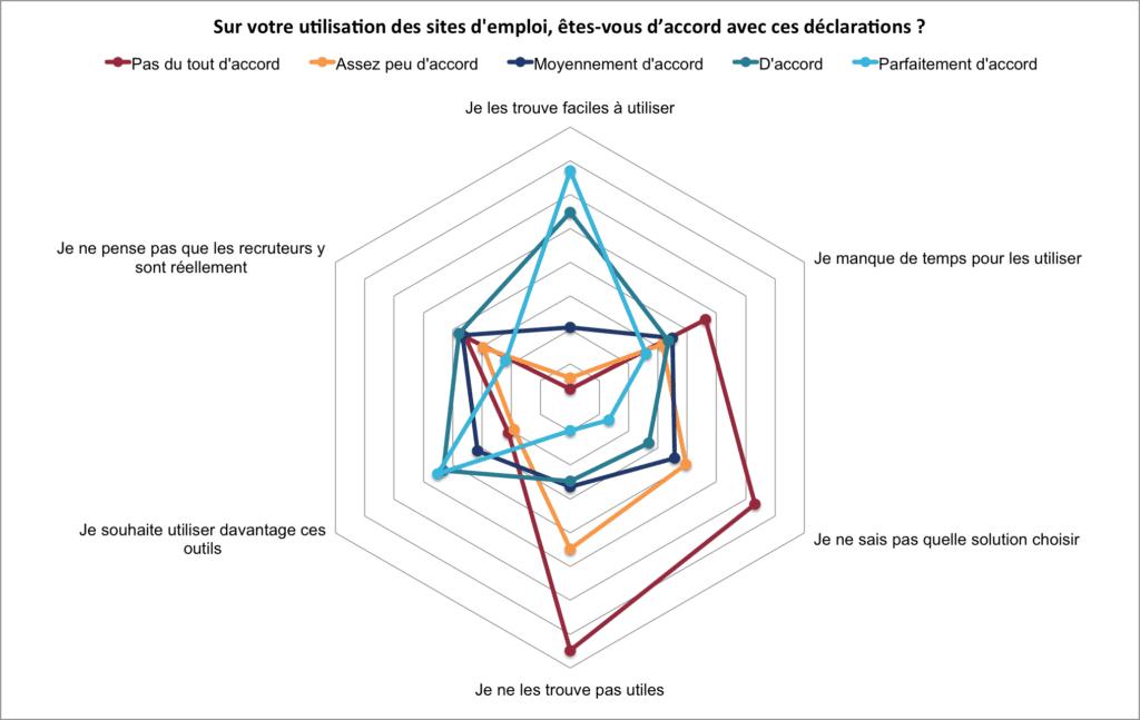 Infographie de sondage