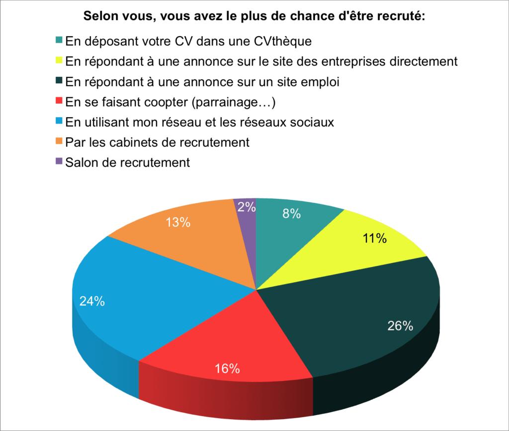 Résultat de sondage