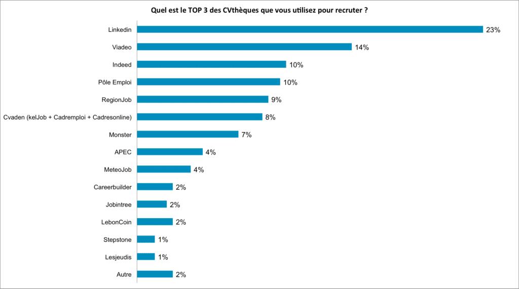 Top 3 des CVthèques pour recruteurs