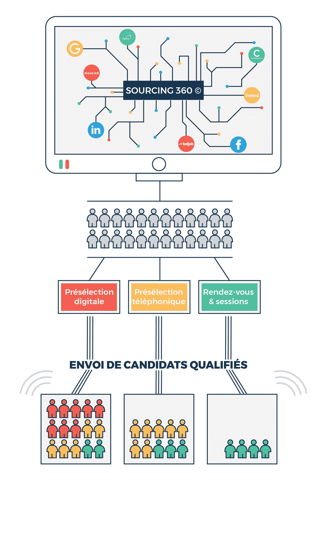 cabinet de recrutement  u0026 sourcing cv candidat