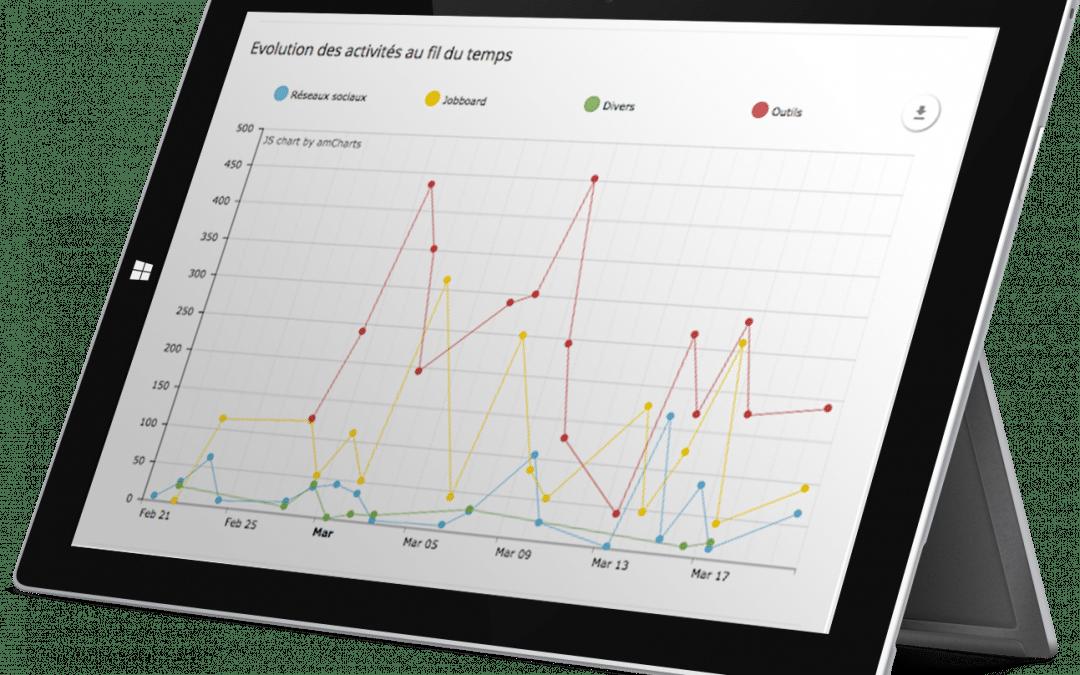 Mesurer et optimiser l'utilisation de vos outils de recrutement avec Team Data