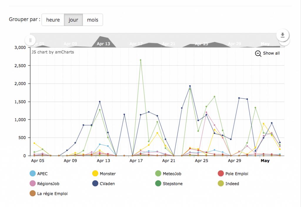Tableau suivi Team Data